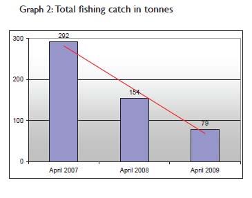 fishing in tons
